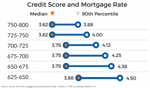 Chart Of Credit Scoreortgage Rates